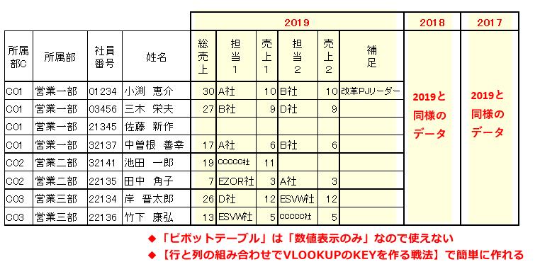 Excel】複数の列要素(数値と文字両方あり)があるクロス集計表を作る ...